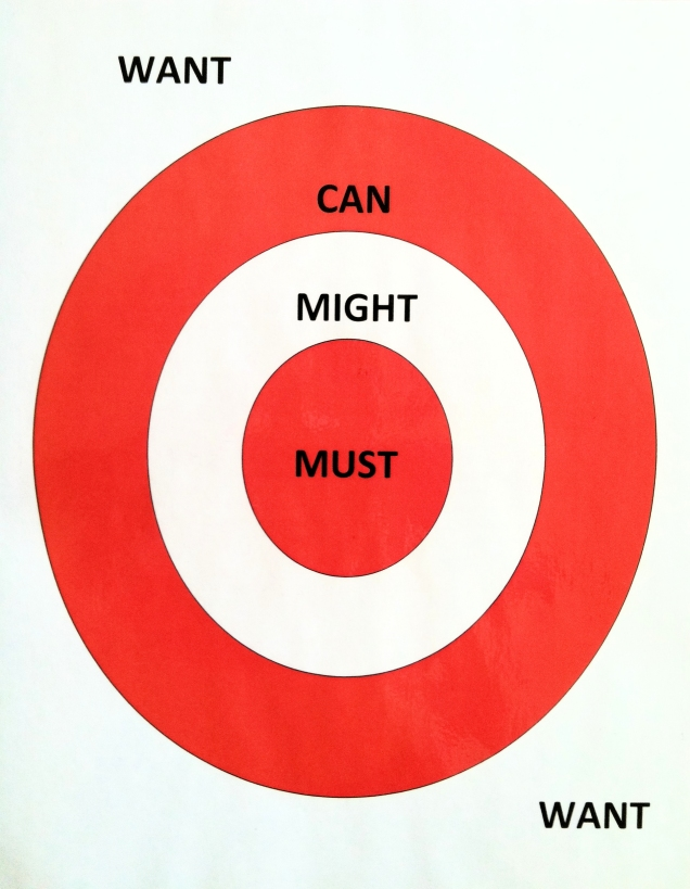 Blank Target: MUST, MIGHT, CAN, WANT
