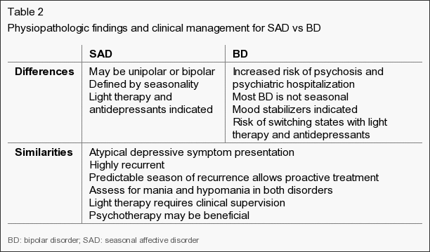 Table 2: Physiopathological findings and clinical management for SAD (seasonal affective disorder)  vs BD (bipolar disorder). Differences: SAD - May be unipolar or bipolar. Defined by seasonality. Light therapy and antidepressants indicated. BD - Increased risk of psychosis and psychiatric hospitalization. Most BD is not seasonal. Mood stabilizers indicated. Risk of switching states with light therapy and antidepressants. Similarities: Atypical depressive symtpom presentation. Highly recurrent. Predictable season of recurrence allows proactive treatment. Assess for mania and hypomania in both disorders. Light therapy requires clinical supervision. Psychotherapy may be beneficial.