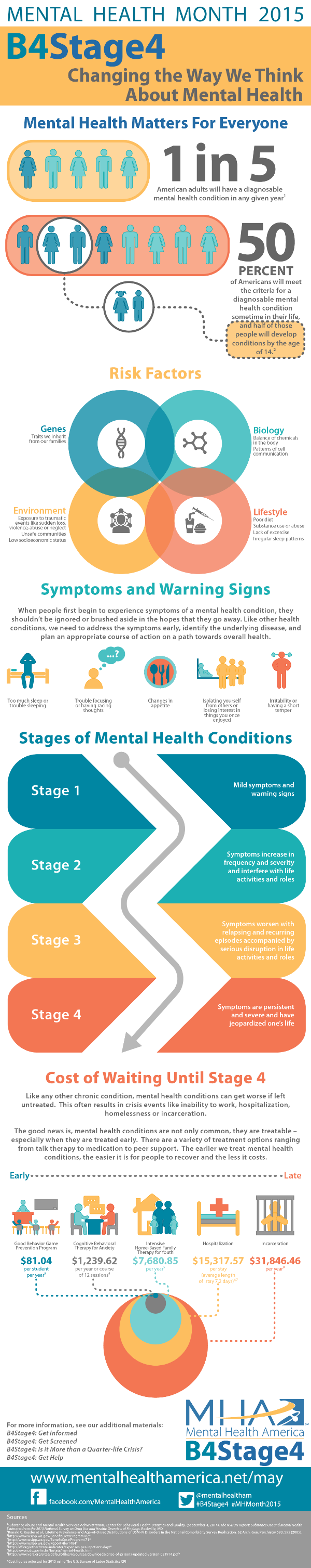 May is Mental Health Awareness Month #B4Stage4 # ...