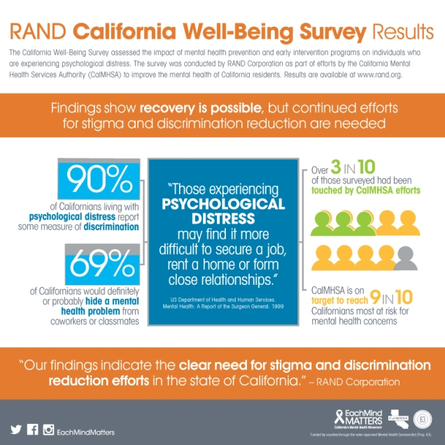 Results are available at www.RAND.org