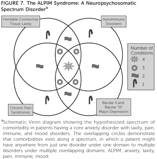 FIGURE 7. The ALPIM Syndrome: A Neuropsychosomatic Spectrum Disorder. Schematic Venn diagram showing the hypothesized spectrum of comorbidity in patients having a core anxiety disorder with laxity, pain, immune, and mood disorders. The overlapping circles demonstrate that comorbidities exist along a spectrum, in which a patient might have anywhere from just one disorder under one domain to multiple disorders under multiple overlapping domains. ALPIM, anxiety, laxity, pain, immune, mood.