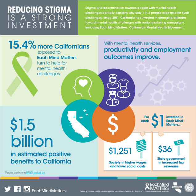 Reducing Stigma in a Strong Investment