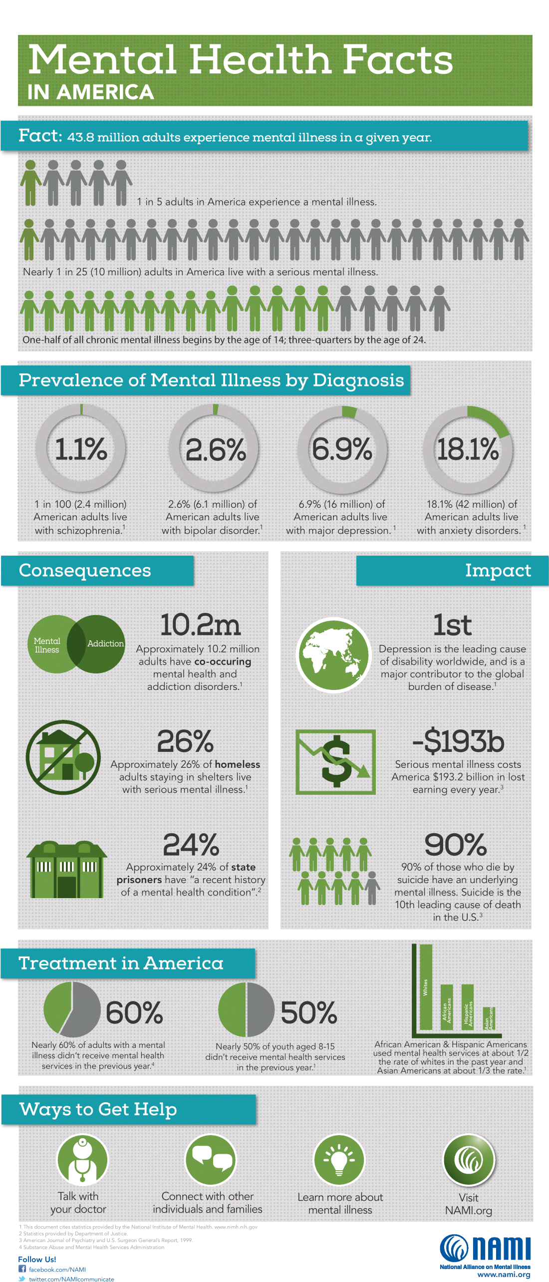 "Mental Health Facts in America 1. Mental Health Facts IN AMERICA Prevalence of Mental Illness by Diagnosis 1.1% 2.6% 6.9% 18.1% 1 in 100 (2.4 million) American adults live with schizophrenia.1 2.6% (6.1 million) of American adults live with bipolar disorder.1 6.9% (16 million) of American adults live with major depression.1 18.1% (42 million) of American adults live with anxiety disorders.1 Treatment in America Nearly 60% of adults with a mental illness didn't receive mental health services in the previous year.4 Nearly 50% of youth aged 8-15 didn't receive mental health services in the previous year.1 African American & Hispanic Americans used mental health services at about 1/2 the rate of whites in the past year and Asian Americans at about 1/3 the rate.1 www.nami.org 1 This document cites statistics provided by the National Institute of Mental Health. www.nimh.nih.gov 2 Statistics provided by Department of Justice. 3 American Journal of Psychiatry and U.S. Surgeon General's Report, 1999. 4 Substance Abuse and Mental Health Services Administration Follow Us! facebook.com/NAMI twitter.com/NAMIcommunicate Ways to Get Help Talk with your doctor Visit NAMI.org Learn more about mental illness Connect with other individuals and families Consequences Impact Fact: 43.8 million adults experience mental illness in a given year. 1 in 5 adults in America experience a mental illness. Nearly 1 in 25 (10 million) adults in America live with a serious mental illness. Approximately 10.2 million adults have co-occuring mental health and addiction disorders.1 Approximately 26% of homeless adults staying in shelters live with serious mental illness.1 26% 10.2m Approximately 24% of state prisoners have ""a recent history of a mental health condition"".2 24% Mental Illness Addiction 90% of those who die by suicide have an underlying mental illness. Suicide is the 10th leading cause of death in the U.S.3 90% Depression is the leading cause of disability worldwide, and is a major contributor to the global burden of disease.1 1st -$193b Serious mental illness costs America $193.2 billion in lost earning every year.3 $ One-half of all chronic mental illness begins by the age of 14; three-quarters by the age of 24. Whites African Americans Hispanic Americans Asian Americans 60% 50%"
