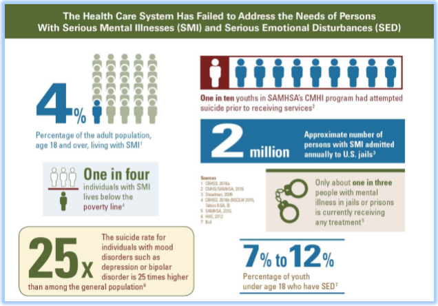 The health care system has failed to address the needs of persons with serious mental illnesses (SMI) and serious emotional disturbances (SED). 4% percentage of the adult population, age 18 and over, living with SMI. 1 in 4 individuals with SMI live below the poverty line. 25x the suicide rate for individuals with mood disorders such as depression or bipolar disorder is 25 times higher than among the general population. 1 in 10 youths in SAMHSA's CMHI program had attempted suicide prior to receiving services. 2 million approximate number of persons with SMI admitted annually to US jails. Only about 1 in 3 people with mental illness in jails or prisons is currently receiving any treatment. 7% to 12% of youth under age 18 who have SED.